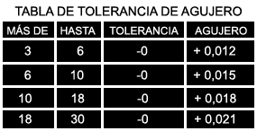 tabla de tolerancia de agujero
